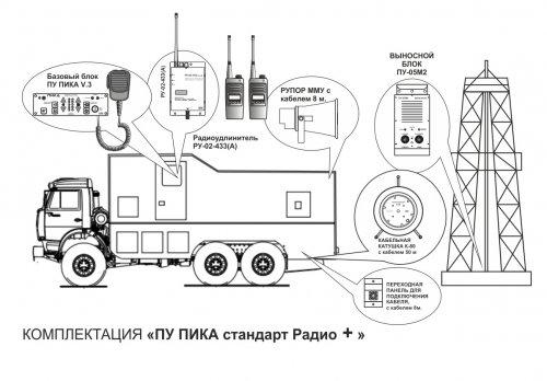 Комплект ПИКА стандарт радио плюс